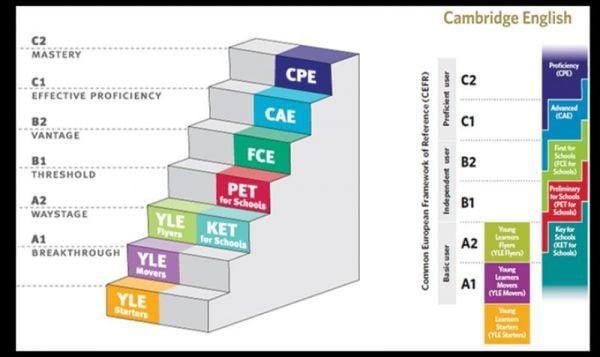 EXAMENE CAMBRIDGE KET ȘI CAMBRIDGE PET